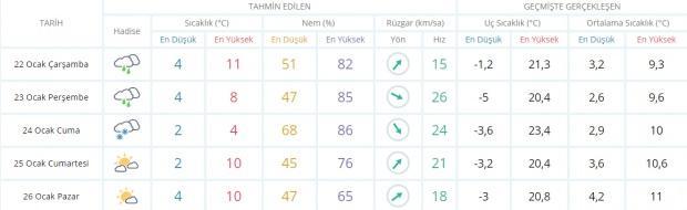 Son dakika - Samsun hava durumu - Samsun'da hava nasıl olacak? Güncel hava durumu