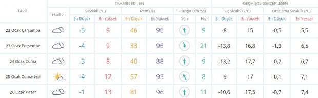 Son dakika - Edirne hava durumu - Edirne'de hava nasıl olacak? Güncel hava durumu