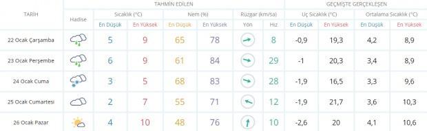Son dakika - Trabzon hava durumu - Trabzon'da hava nasıl olacak? Güncel hava durumu