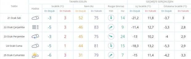 Son dakika - Ankara hava durumu - Ankara 5 günlük hava durumu - Ankara 21 Ocak Salı hava durumu