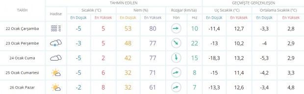 Son dakika - Ankara hava durumu - Ankara'da hava nasıl olacak? Güncel hava durumu