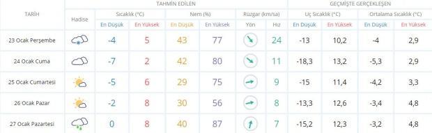 Son dakika - Ankara hava durumu - Güncel hava durumu