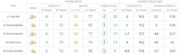 Son dakika - İzmir hava durumu - İzmir 5 günlük hava durumu - İzmir 21 Ocak Salı hava durumu