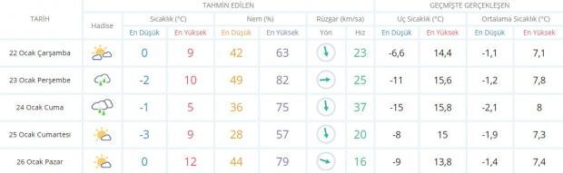Son dakika - Gaziantep hava durumu - Gaziantep'de hava nasıl olacak? Güncel hava durumu