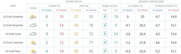 Son dakika - Adana hava durumu - Adana'da hava nasıl olacak? Güncel hava durumu
