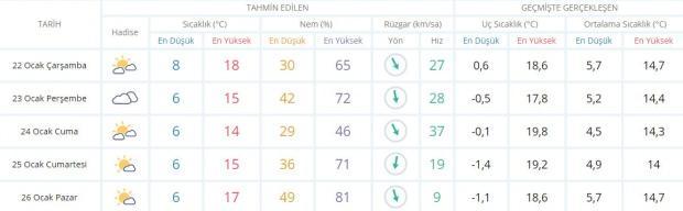 Son dakika - Antalya hava durumu - Antalya'da hava nasıl olacak? Güncel hava durumu