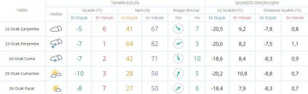 Son dakika - Erzincan hava durumu - Erzincan'da hava nasıl olacak? Güncel hava durumu