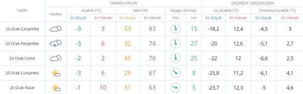 Son dakika - Konya hava durumu - Konya'da hava nasıl olacak? Güncel hava durumu