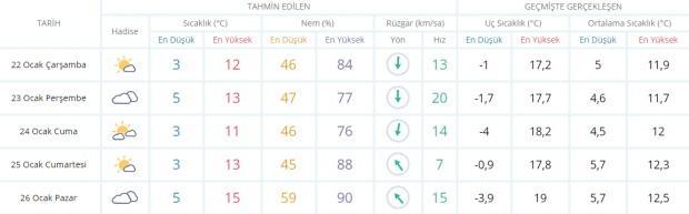 Son dakika - İzmir hava durumu - İzmir'de hava nasıl olacak? Güncel hava durumu