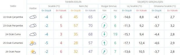 Son dakika - Malatya hava durumu - Malatya'da hava nasıl olacak? Güncel hava durumu