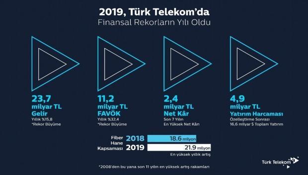 Türk Telekom Üst Yöneticisi (CEO) Ümit Önal, Çırağan Sarayı'nda düzenlenen basın toplantısında Türk Telekom'un 2019'a ilişkin finansal ve operasyonel sonuçlarını açıkladı.