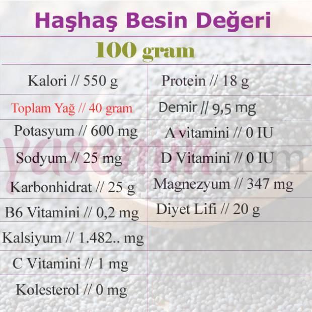 haşhaş tohumunun besin değeri