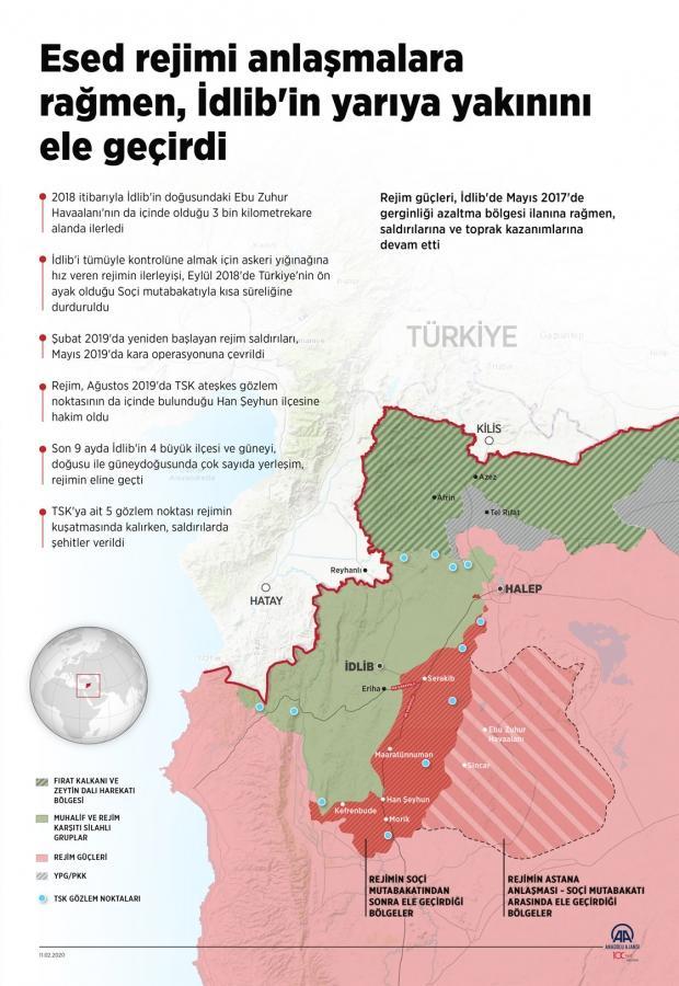 Eser rejimi, anlaşmalara rağmen İdlib'in yarıya yakınını ele geçirdi.