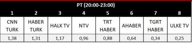Ahmet Hakan'ın paylaştığı reyting verileri.