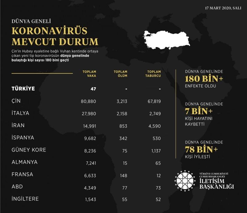 Dünya geneli koronavirüs mevcut durum