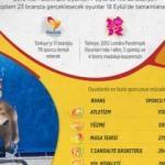 Paralimpik ne demek? - 2016 Paralimpik Olimpiyat Oyunları heyecanı başladı!