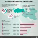 GRAFİKLİ - Doğu ve Güneydoğu'dan rekor ihracat