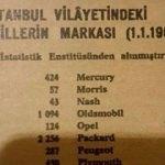 1962 yılında İstanbul'da lider marka!