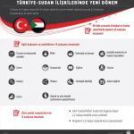 Türkiye-Sudan ilişkilerinde yeni dönem