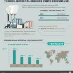 Türkiye jeotermal enerjide dünya dördüncüsü