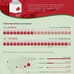 Japonlar Türk domates suyunu sevdi