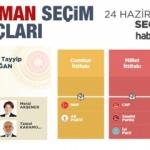 2018 Adıyaman seçim sonuçları açıklandı! İlçe ilçe sonuçlar...