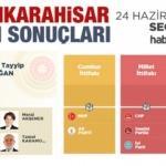 2018 Afyonkarahisar seçim sonuçları açıklandı! İlçe ilçe sonuçlar...