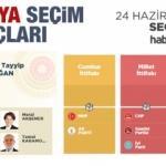 2018 Amasya seçim sonuçları açıklandı! İlçe ilçe sonuçlar...