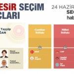2018 Balıkesir seçim sonuçları açıklandı! İlçe ilçe sonuçlar...