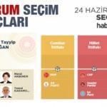 2018 Erzurum seçim sonuçları açıklandı! İlçe ilçe sonuçlar...
