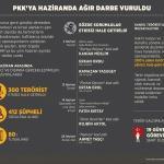 GRAFİKLİ - PKK'ya haziran darbesi