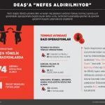 """GRAFİKLİ - Operasyonlarla DEAŞ'a """"nefes aldırılmıyor"""""""