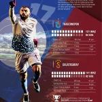 GRAFİKLİ - Burak Yılmaz, Galatasaray'daki gollerini aştı