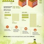 GRAFİKLİ - ABD'ye ikinci en yüksek zeytinyağı ihracatı