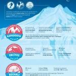 YARIYIL TATİLİNİN GÖZDE ROTALARI - Kış tatilinin gözde üçlüsü: Kapadokya, Erciyes ve Kozaklı