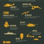 GRAFİKLİ - Savunma sanayisinde hedefler büyüyor