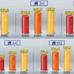 Evde fiyatlar sınırlı yükseldi
