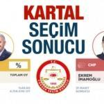 Kartal 23 Haziran seçim sonuçları açıklandı! İBB Başkanlığı Kartal oy farkı...