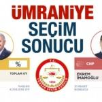 Ümraniye seçim sonuçları açıklandı! Ak parti / CHP oy farkı ne kadar?