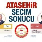 Ataşehir seçim sonuçları açıklandı! Ak Parti / CHP oy oranları...