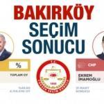 Bakırköy seçim sonuçları netleşti! (2019) Bakırköy AK Parti mi CHP mi lider?