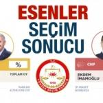Esenler seçim sonuçları açıklandı! Esenler mahalle mahalle oy oranlar