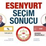 Esenyurt seçim sonuçları açıklandı! 2019 AK Parti ve CHP ne kadar oy aldı?