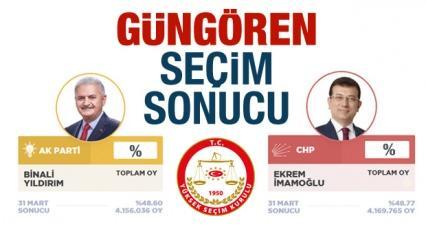 Güngören seçim sonucu belli oldu! CHP ve AK Parti sandık sandık oy oranları