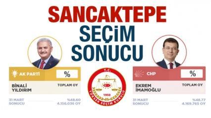 Sancaktepe 23 Haziran seçim sonuçları açıklandı! Ak Parti / CHP oy oranları...