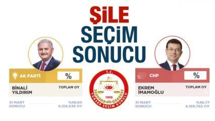 Şile seçim sonuçları açıklandı! Ak Parti / CHP arasındaki fark ne kadar?