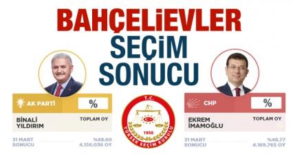 Bahçelievler seçim sonuçları belli oldu! AK Parti ve CHP'nin ne kadar oyu var?