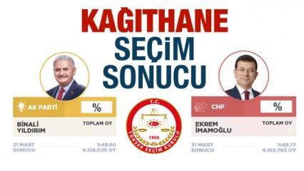 Kağıthane seçim sonuçları belli oldu 23 Haziran'da AK Parti mi CHP mi kazandı?