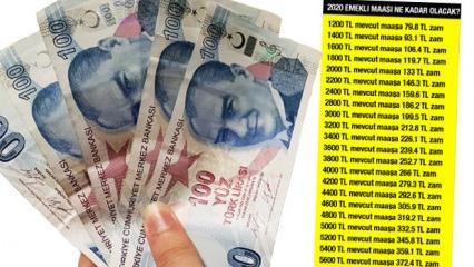 2020 emekli maaşı kaç TL? En düşük ve en yüksek emekli maaşı zam oranı